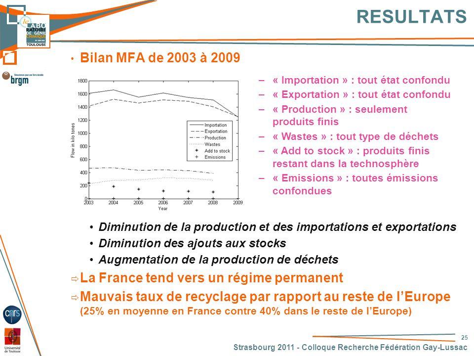 RESULTATS Bilan MFA de 2003 à 2009