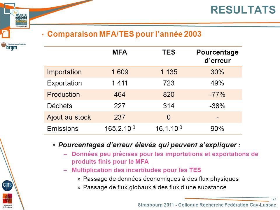 RESULTATS Comparaison MFA/TES pour l'année 2003