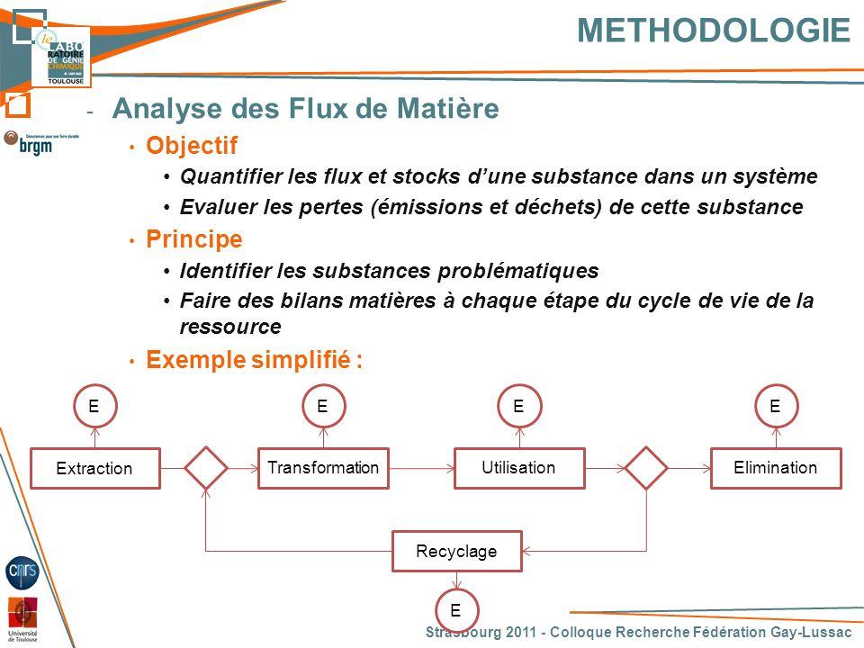 METHODOLOGIE Analyse des Flux de Matière Objectif Principe