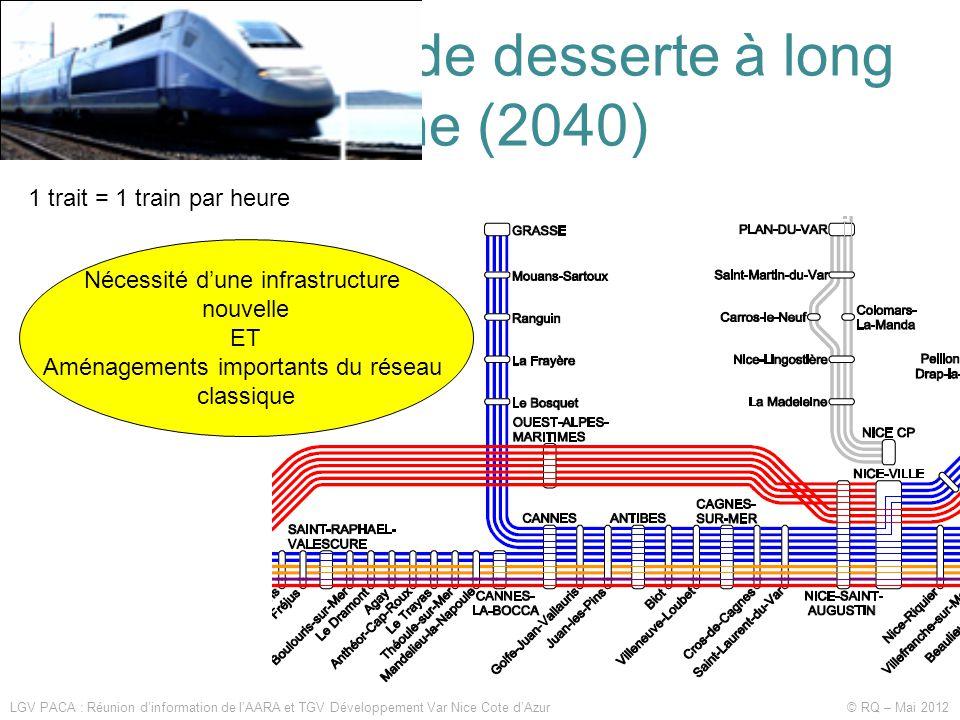 Les souhaits de desserte à long terme (2040)