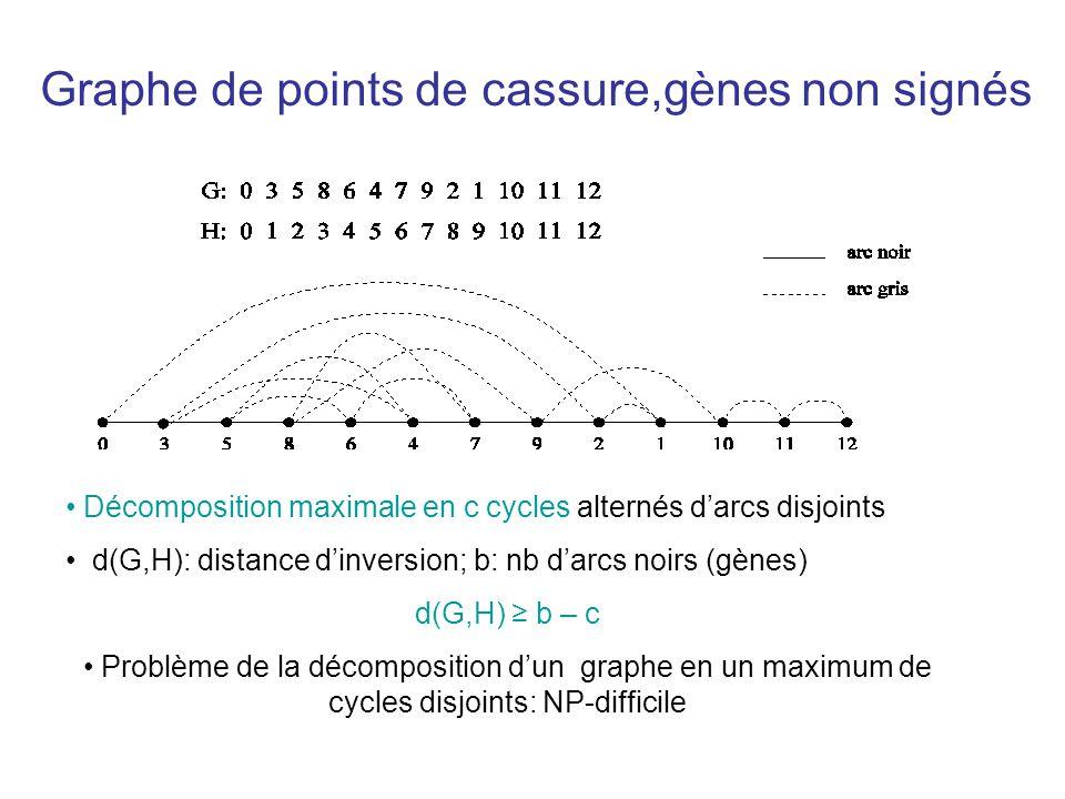 Graphe de points de cassure,gènes non signés