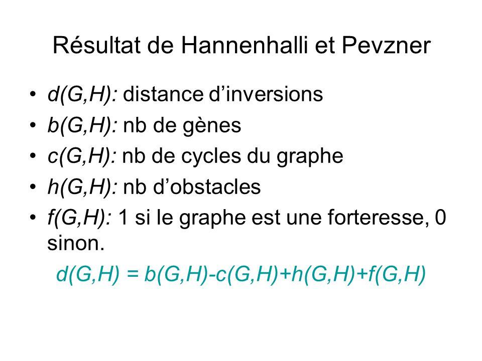 Résultat de Hannenhalli et Pevzner