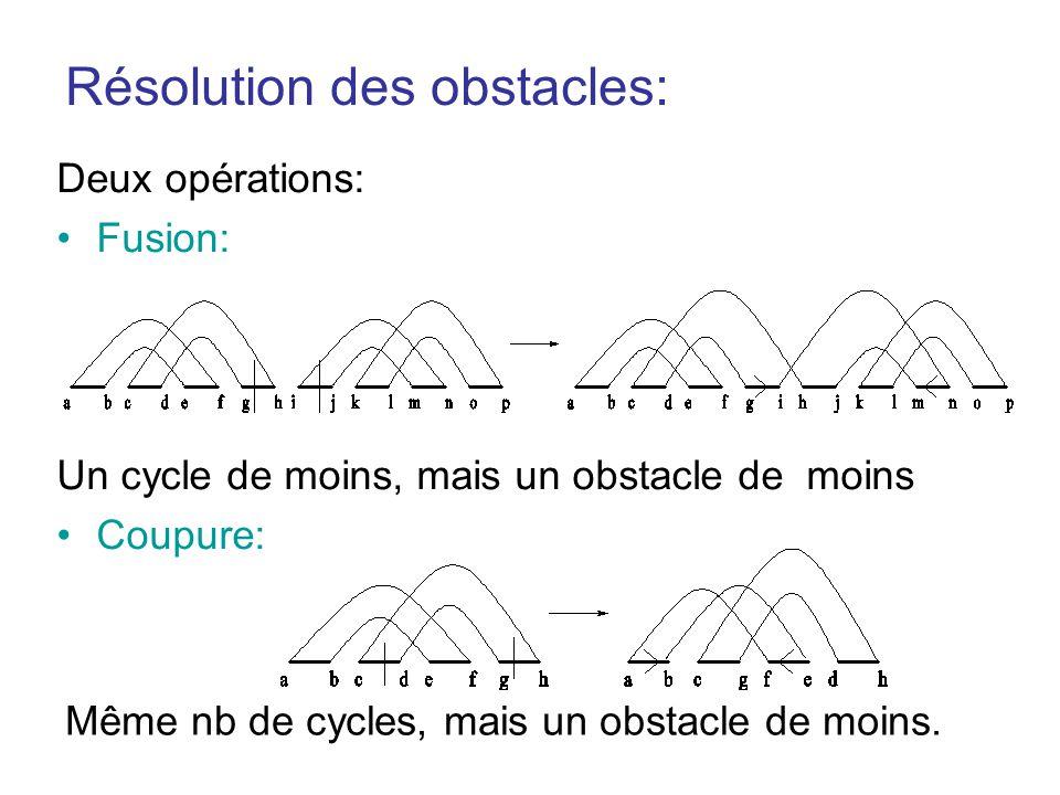 Résolution des obstacles: