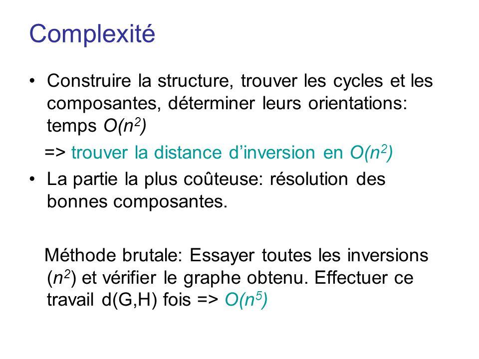 Complexité Construire la structure, trouver les cycles et les composantes, déterminer leurs orientations: temps O(n2)