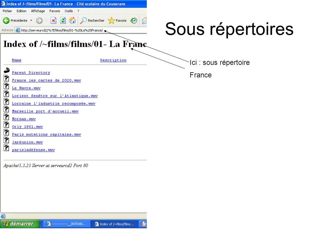 Sous répertoires Ici : sous répertoire France