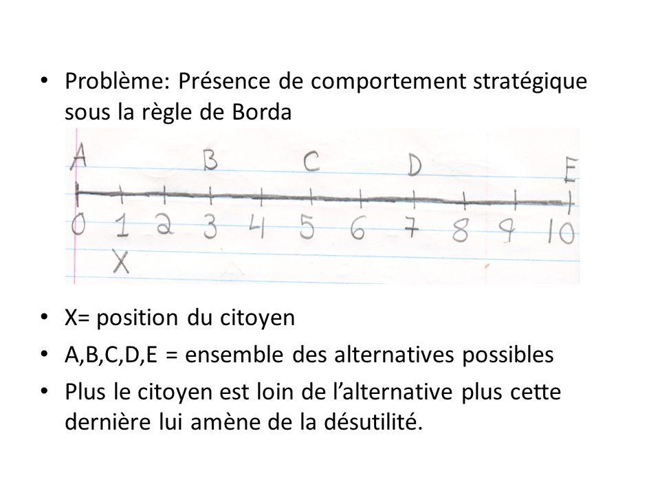 Problème: Présence de comportement stratégique sous la règle de Borda