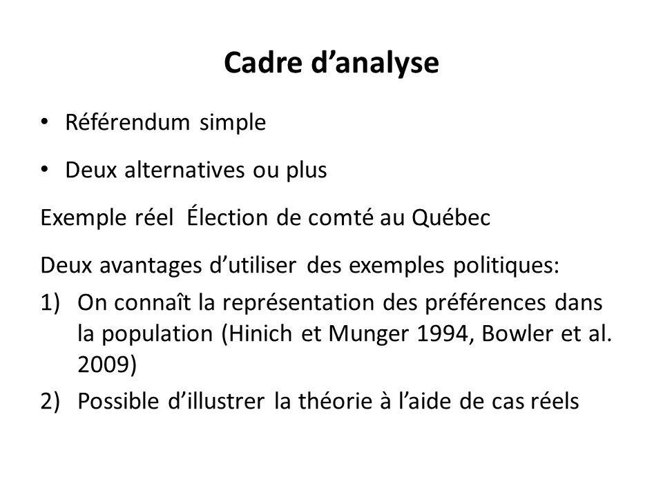Cadre d'analyse Référendum simple Deux alternatives ou plus