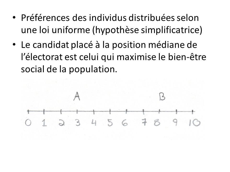 Préférences des individus distribuées selon une loi uniforme (hypothèse simplificatrice)