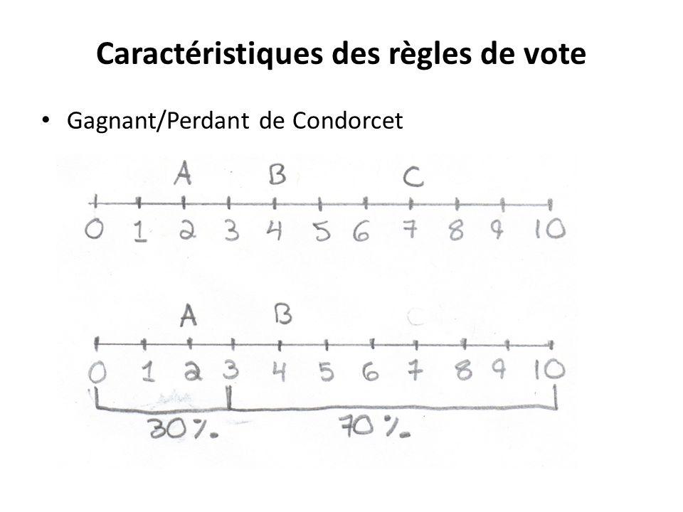 Caractéristiques des règles de vote