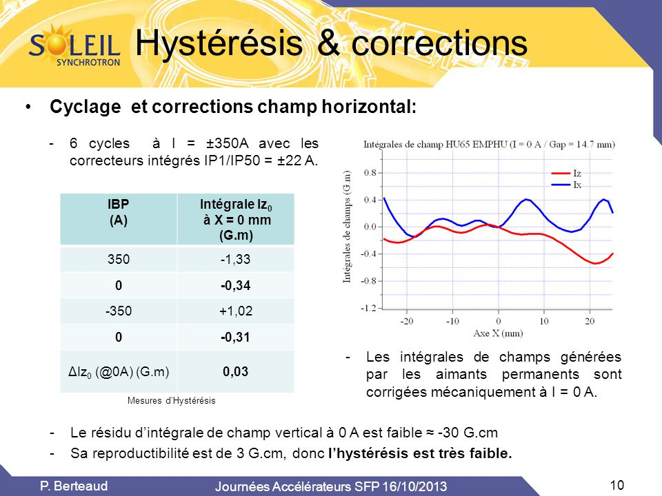 Hystérésis & corrections