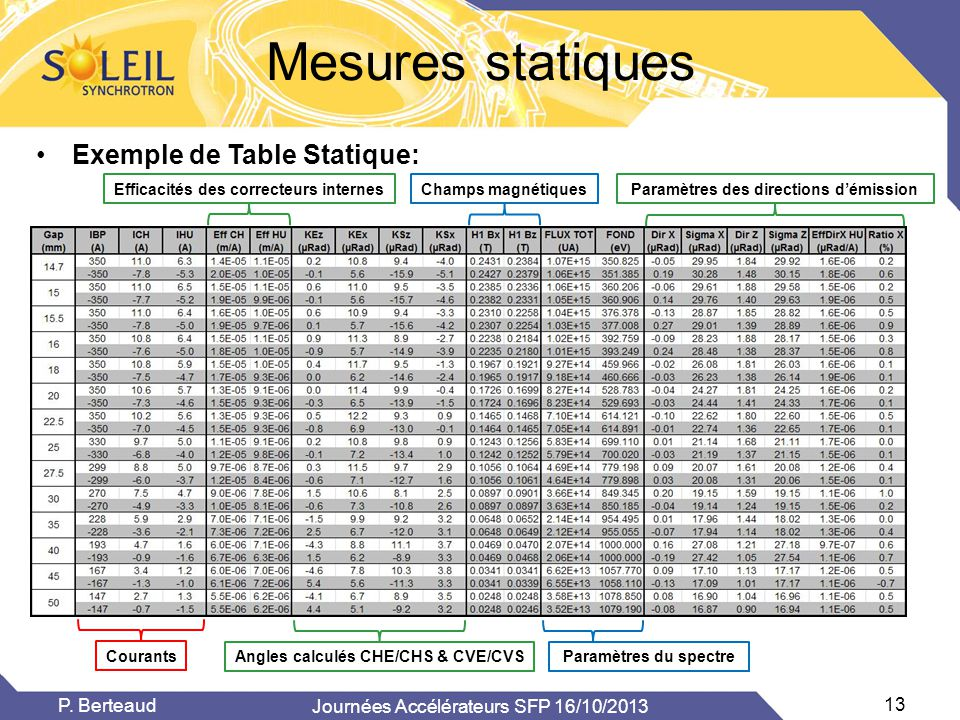 Mesures statiques Exemple de Table Statique: P. Berteaud