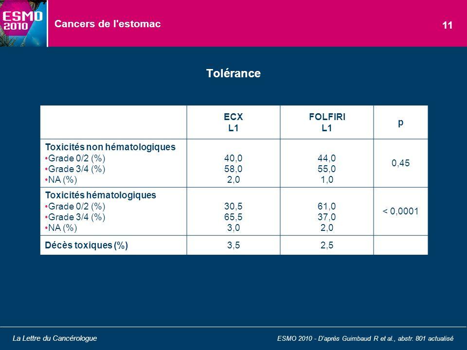 Tolérance Cancers de l estomac 11 ECX L1 FOLFIRI p