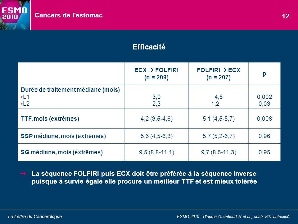Efficacité Cancers de l estomac 12