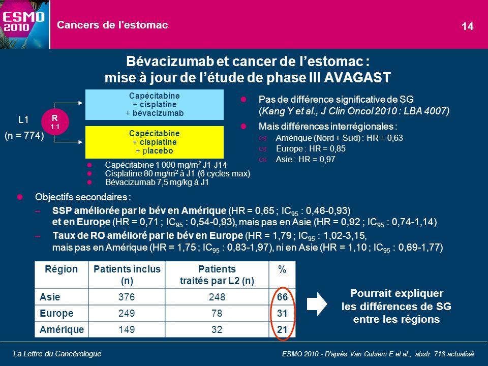 Cancers de l estomac 14. Bévacizumab et cancer de l'estomac : mise à jour de l'étude de phase III AVAGAST.