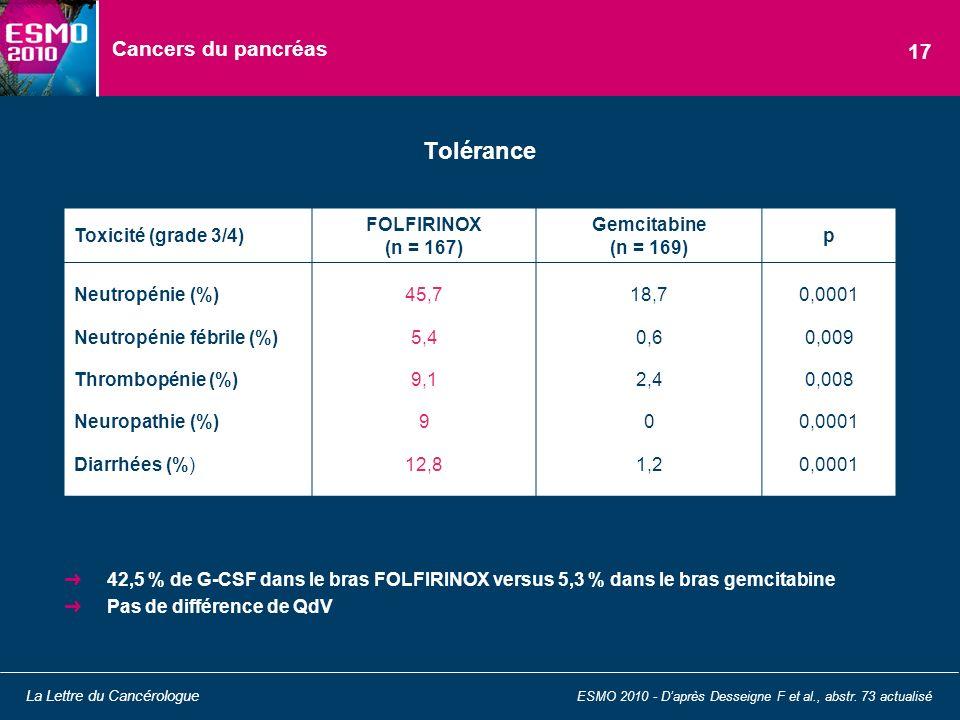 Tolérance Cancers du pancréas 17 Toxicité (grade 3/4)