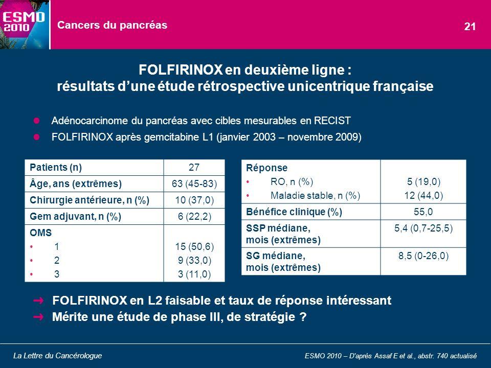 Cancers du pancréas 21. FOLFIRINOX en deuxième ligne : résultats d'une étude rétrospective unicentrique française.