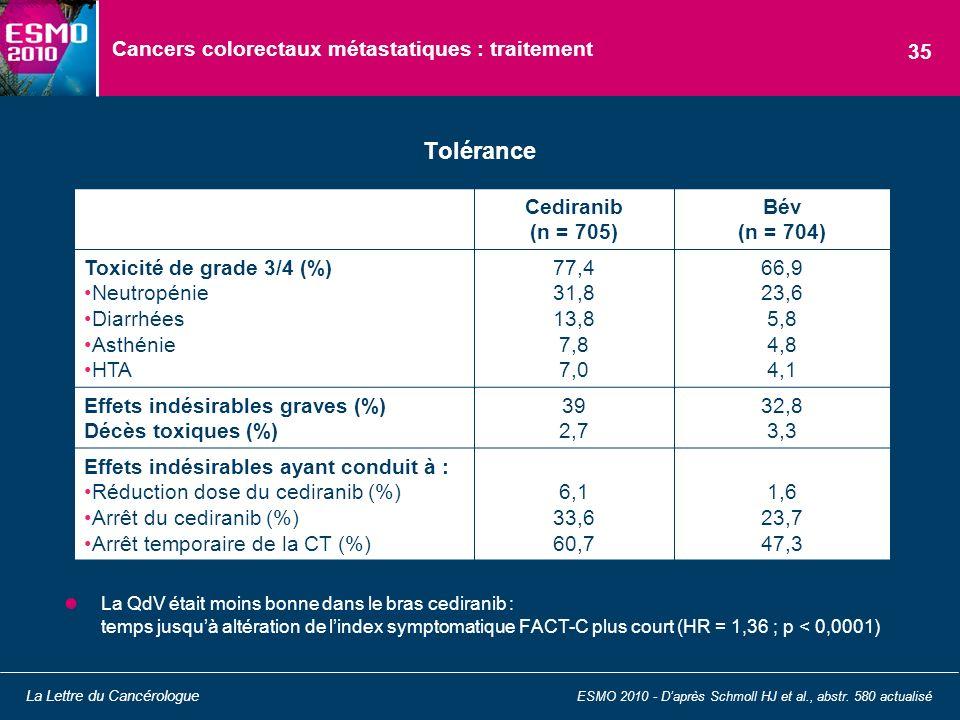 Cancers colorectaux métastatiques : traitement