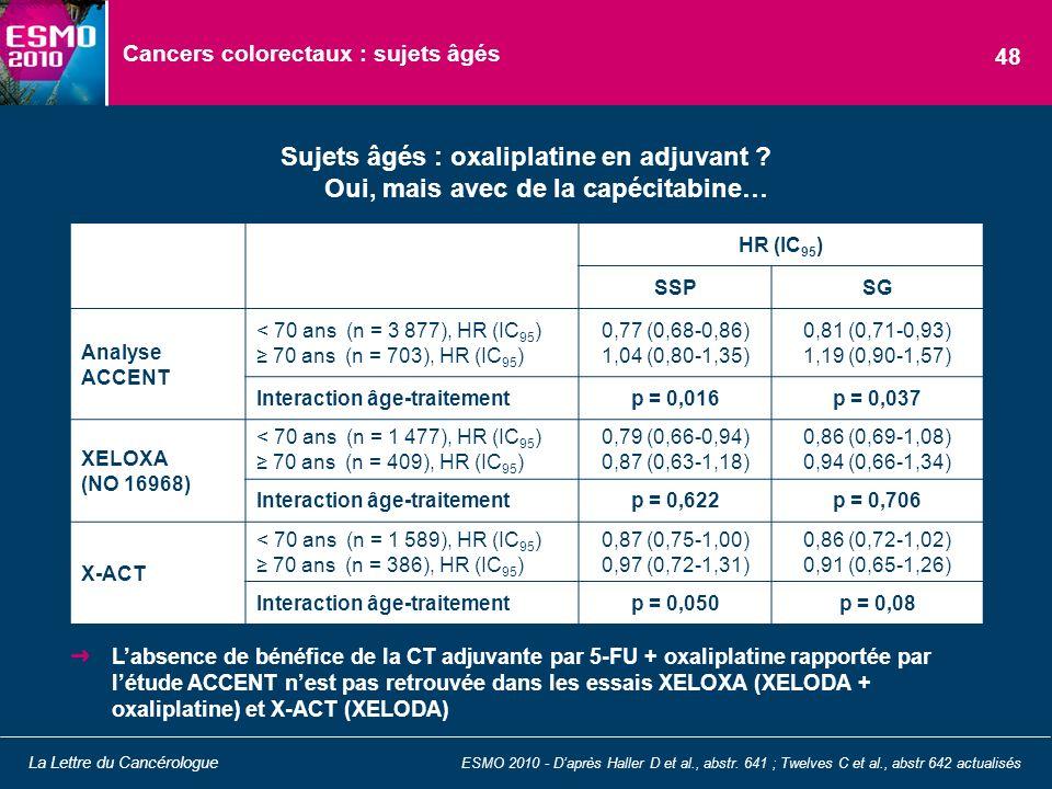 Cancers colorectaux : sujets âgés