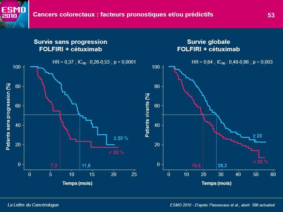 Cancers colorectaux : facteurs pronostiques et/ou prédictifs