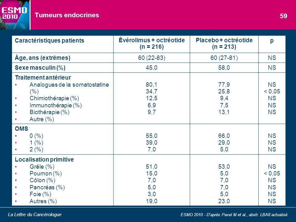 Évérolimus + octréotide