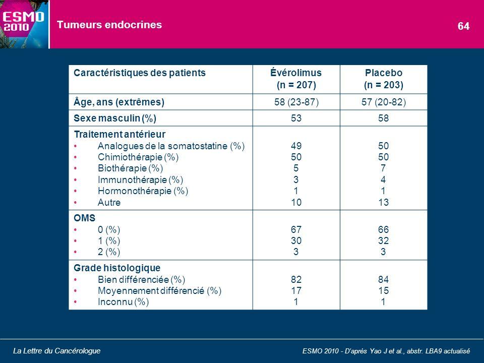 Tumeurs endocrines 64 Caractéristiques des patients