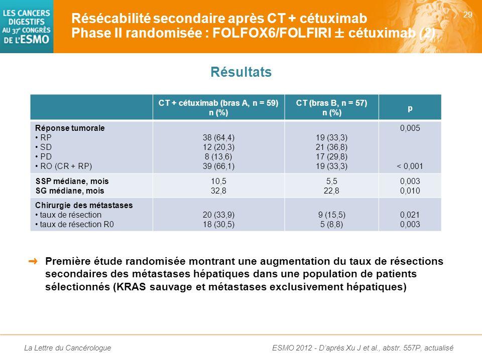 CT + cétuximab (bras A, n = 59)