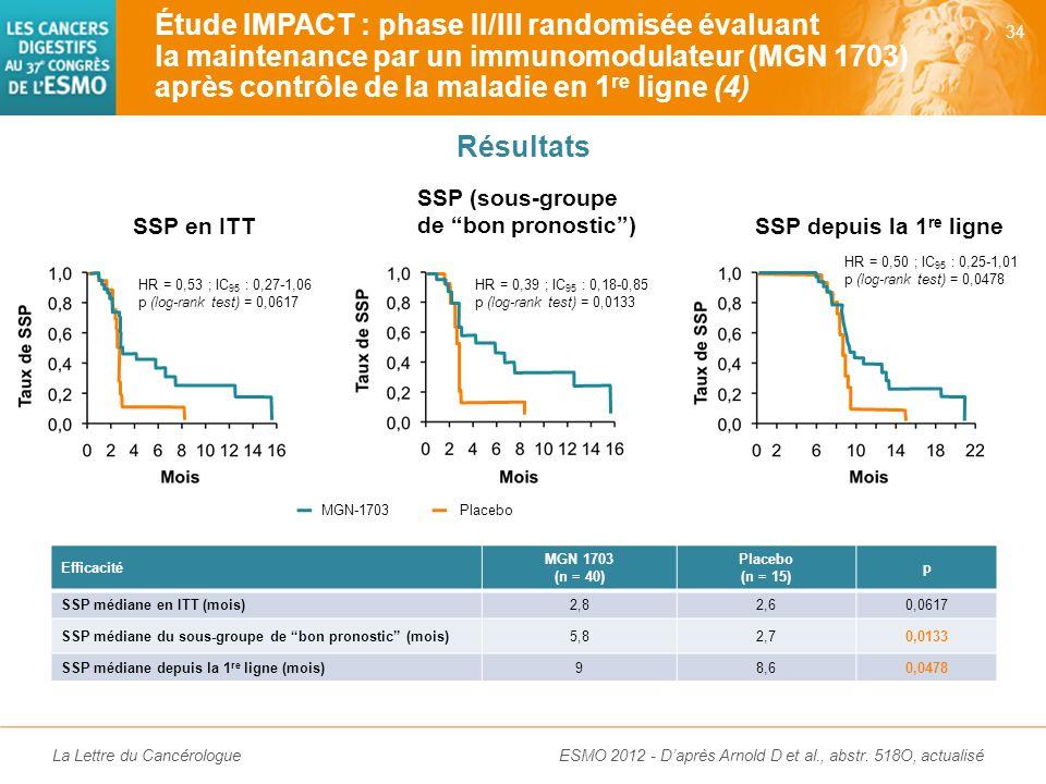 Étude IMPACT : phase II/III randomisée évaluant la maintenance par un immunomodulateur (MGN 1703) après contrôle de la maladie en 1re ligne (4)
