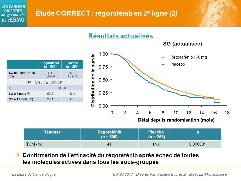 Étude CORRECT : régorafénib en 2e ligne (2)