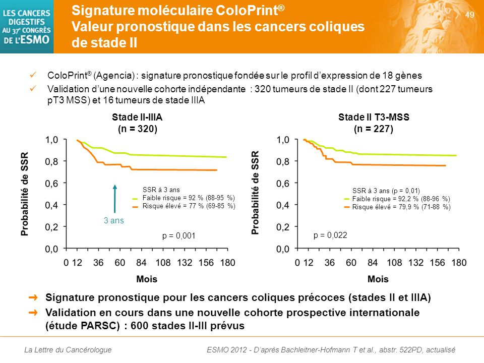 Signature moléculaire ColoPrint® Valeur pronostique dans les cancers coliques de stade II