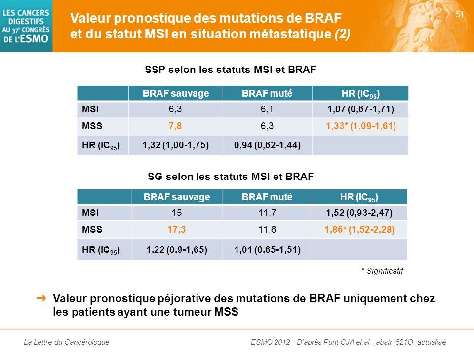 SSP selon les statuts MSI et BRAF SG selon les statuts MSI et BRAF