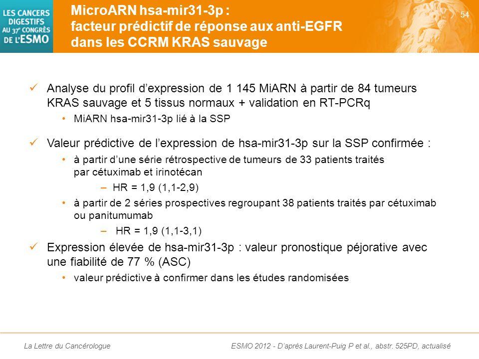 MicroARN hsa-mir31-3p : facteur prédictif de réponse aux anti-EGFR dans les CCRM KRAS sauvage