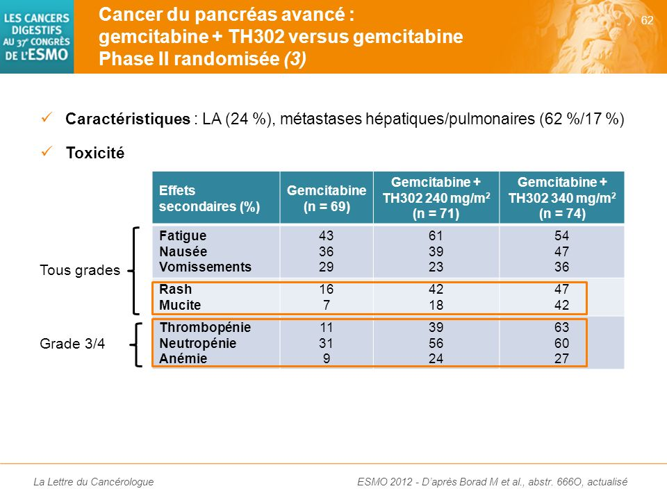 Cancer du pancréas avancé : gemcitabine + TH302 versus gemcitabine Phase II randomisée (3)