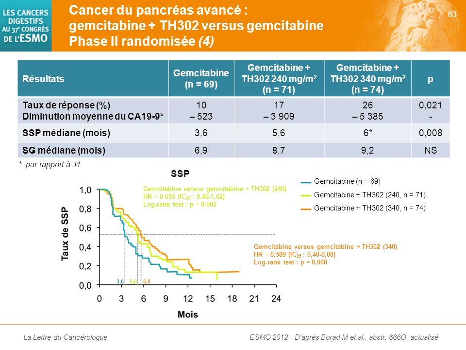 Cancer du pancréas avancé : gemcitabine + TH302 versus gemcitabine Phase II randomisée (4)