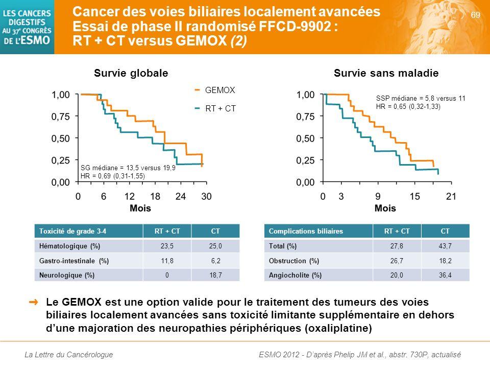 Cancer des voies biliaires localement avancées Essai de phase II randomisé FFCD-9902 : RT + CT versus GEMOX (2)