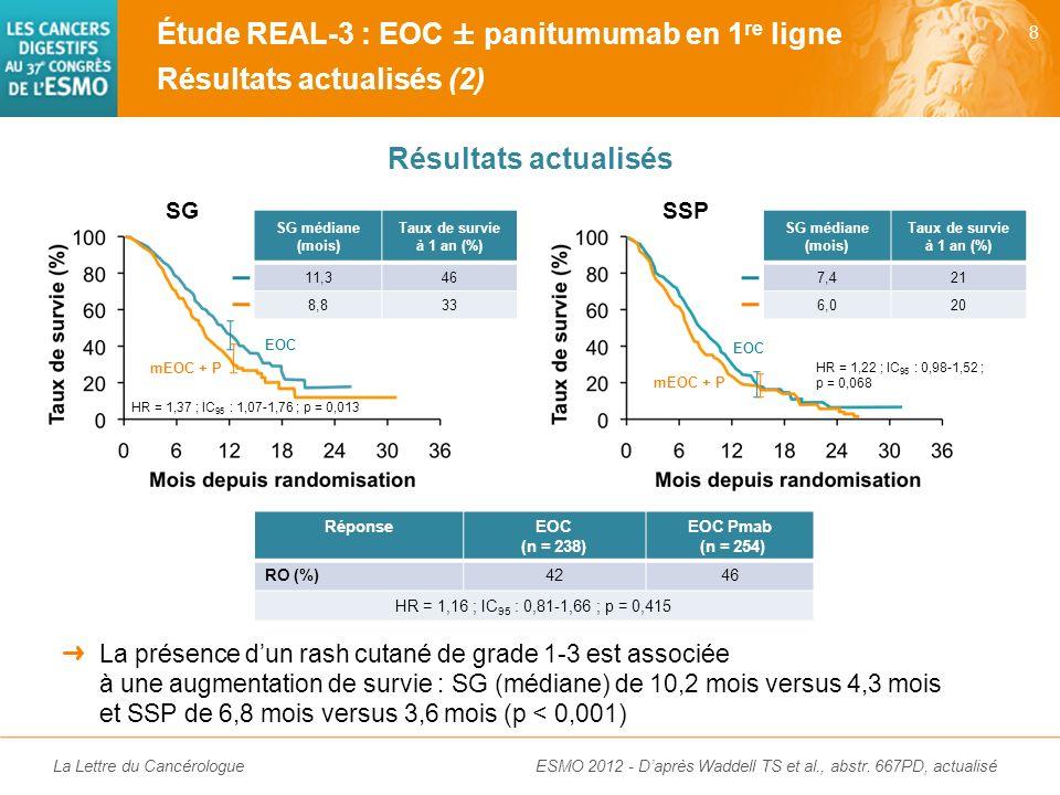 Étude REAL-3 : EOC ± panitumumab en 1re ligne Résultats actualisés (2)
