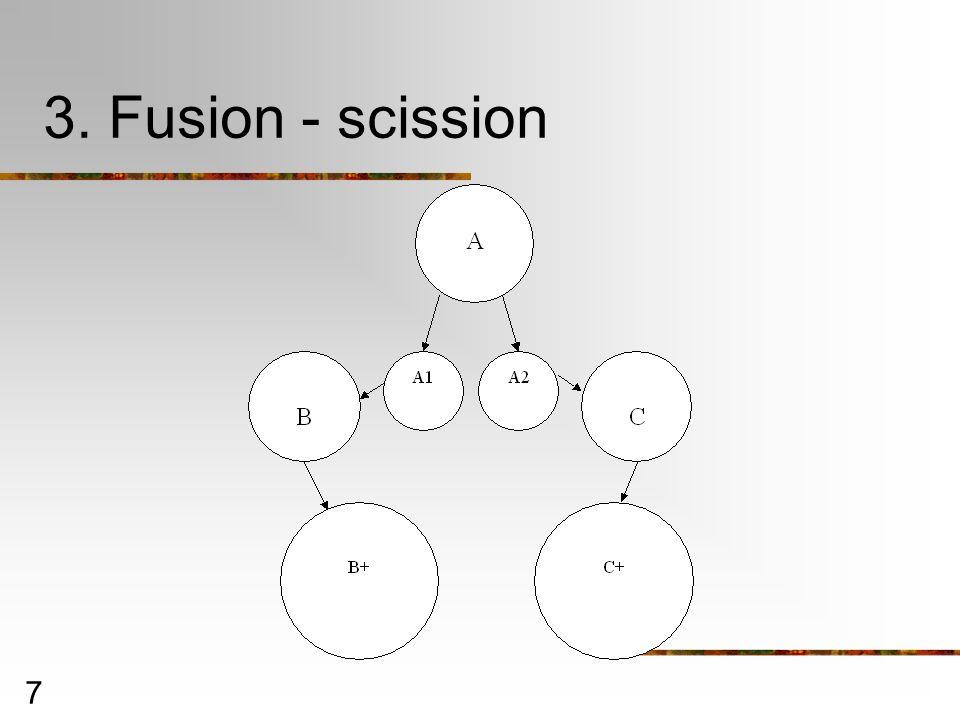 3. Fusion - scission