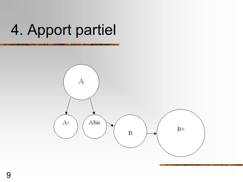 4. Apport partiel