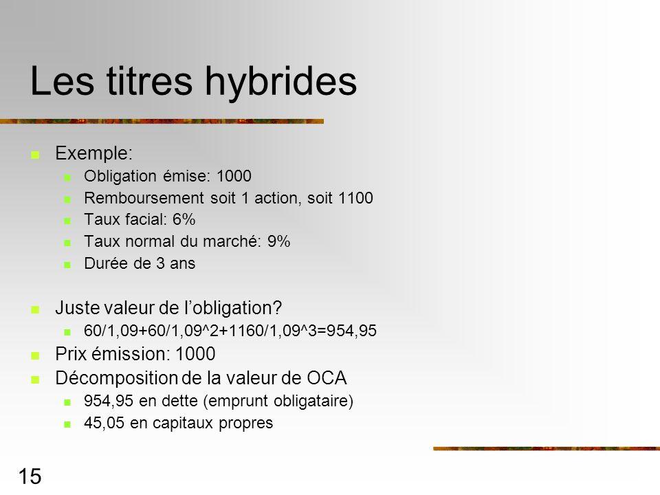 Les titres hybrides Exemple: Juste valeur de l'obligation
