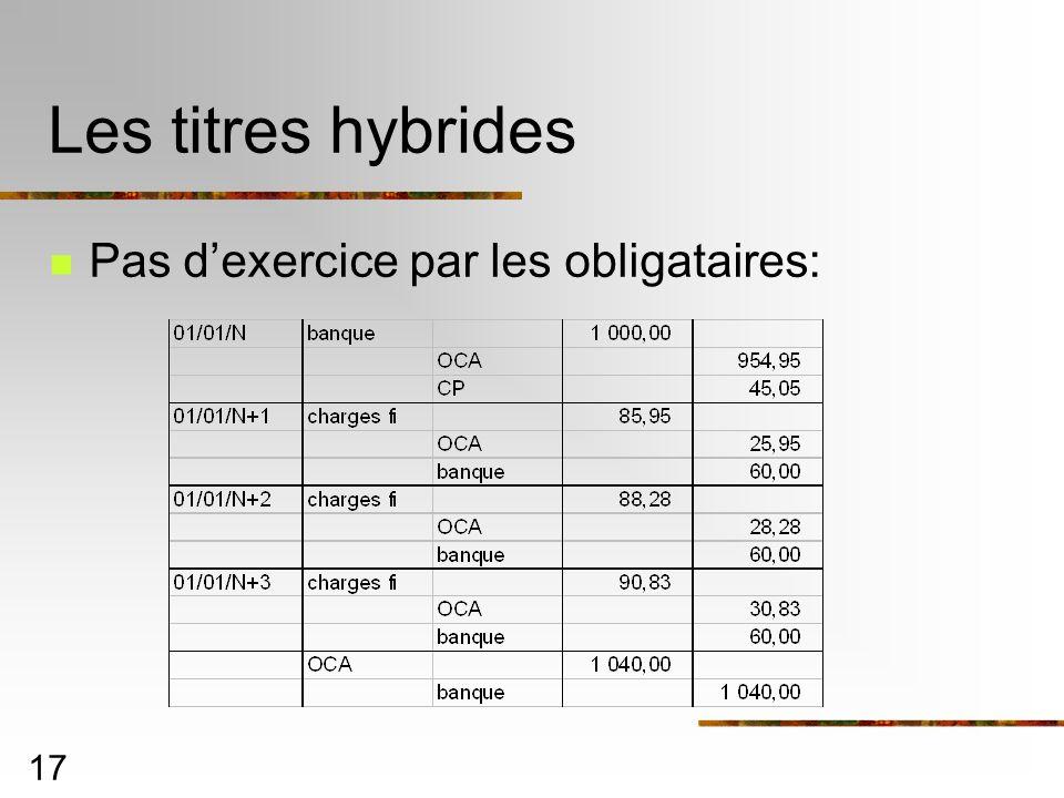 Les titres hybrides Pas d'exercice par les obligataires: