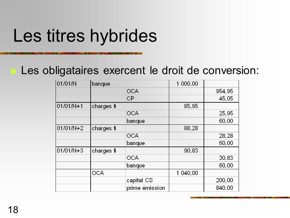 Les titres hybrides Les obligataires exercent le droit de conversion: