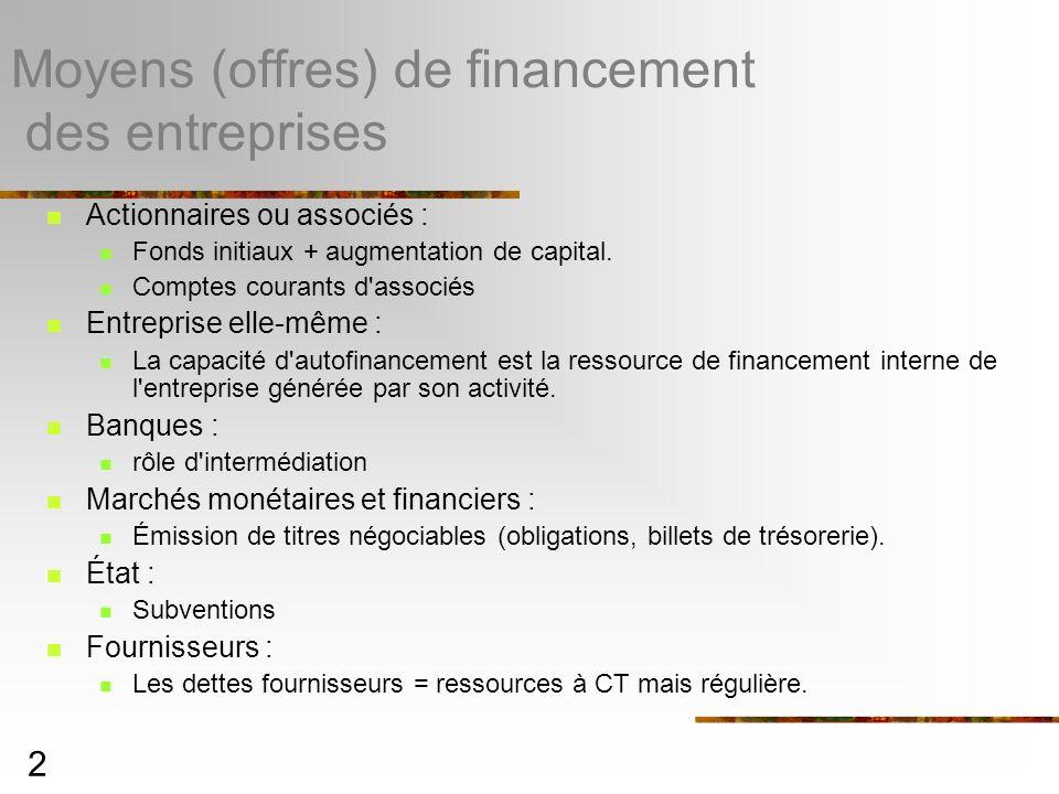 Moyens (offres) de financement des entreprises