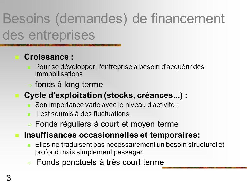 Besoins (demandes) de financement des entreprises