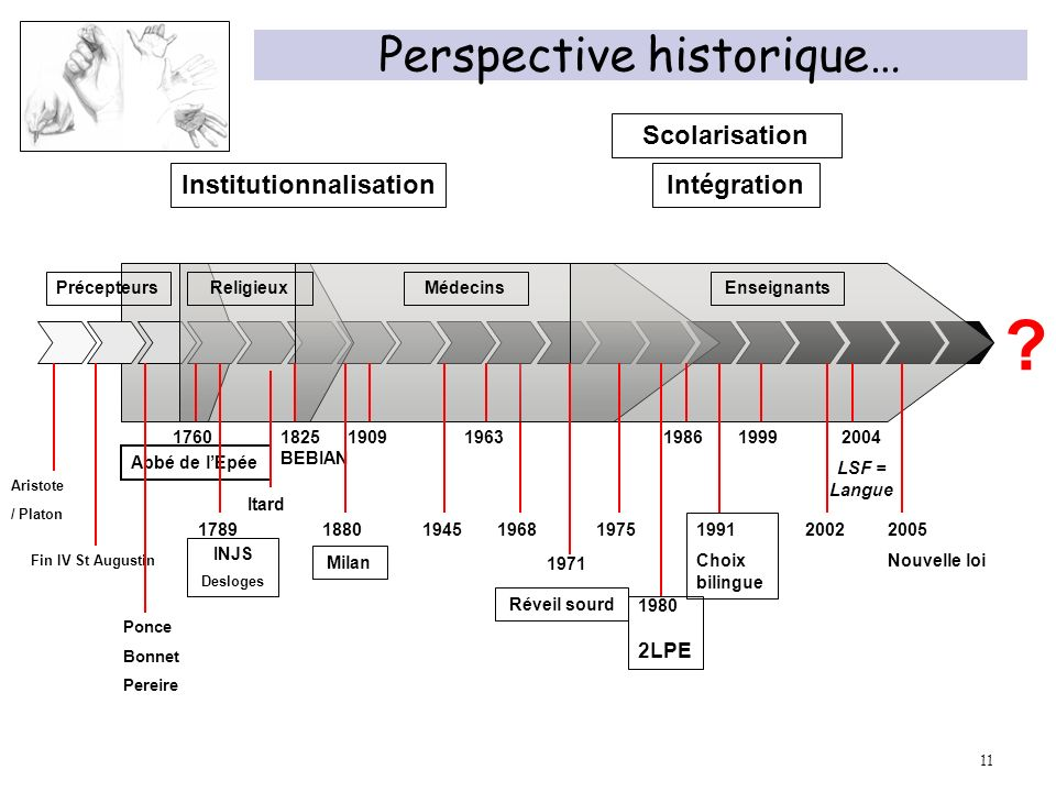 Perspective historique…
