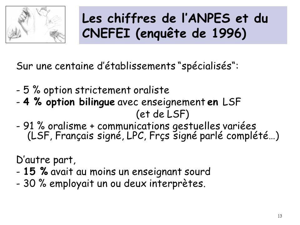 Les chiffres de l'ANPES et du CNEFEI (enquête de 1996)