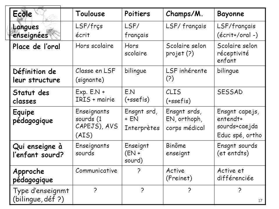 Ecole Toulouse Poitiers Champs/M. Bayonne Langues enseignées
