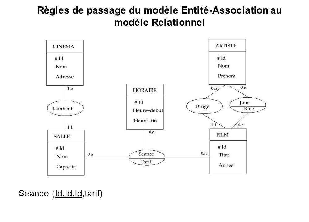 Règles de passage du modèle Entité-Association au modèle Relationnel