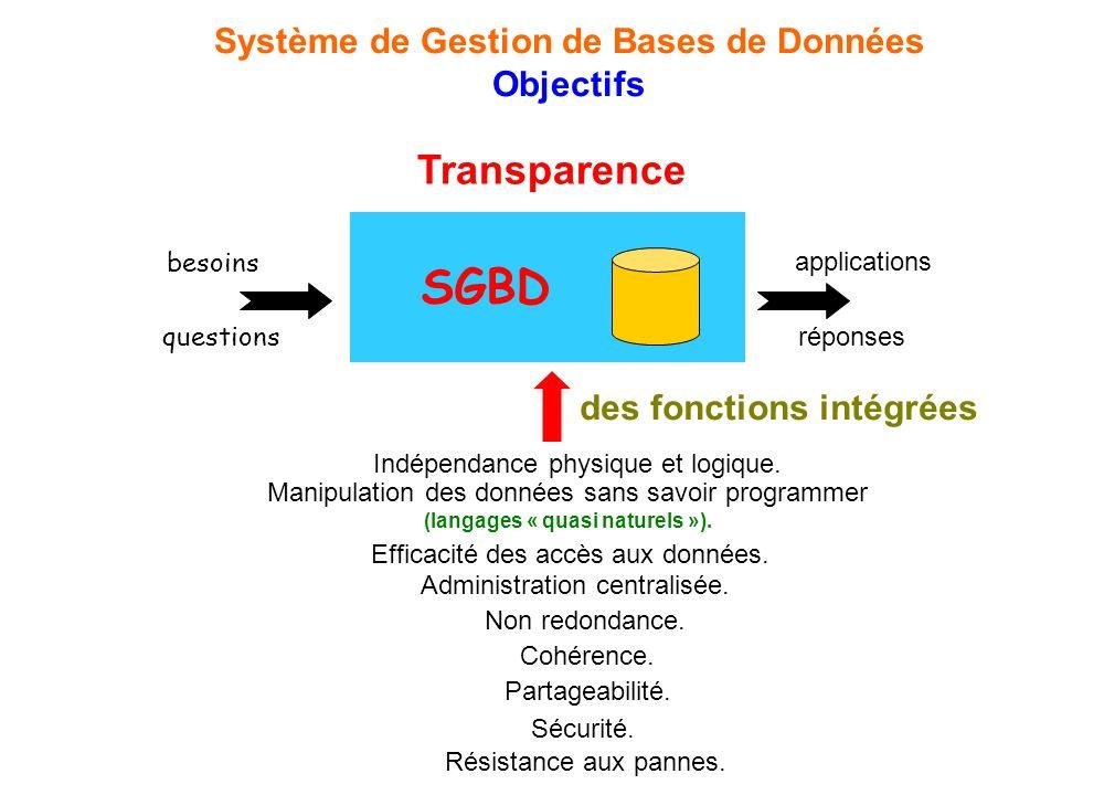 Système de Gestion de Bases de Données (langages « quasi naturels »).