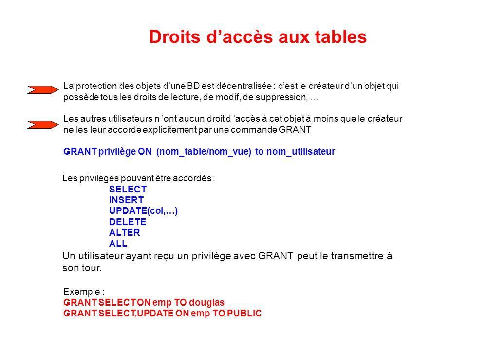 Droits d'accès aux tables