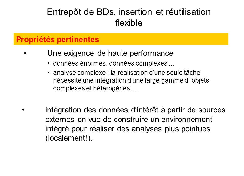 Entrepôt de BDs, insertion et réutilisation flexible