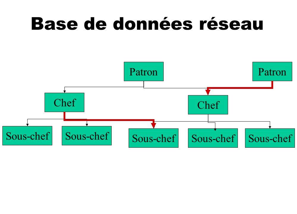 Base de données réseau Patron Patron Chef Chef Sous-chef Sous-chef